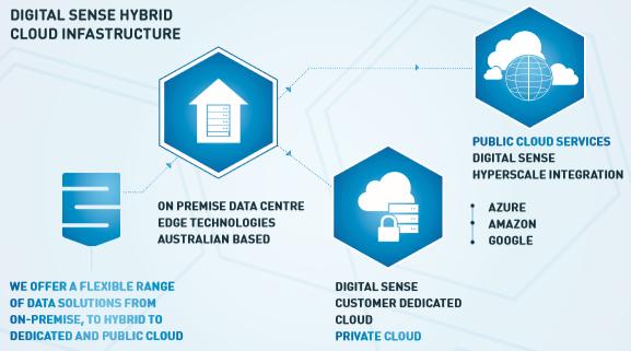 Digital Sense hybrid cloud infrastructure
