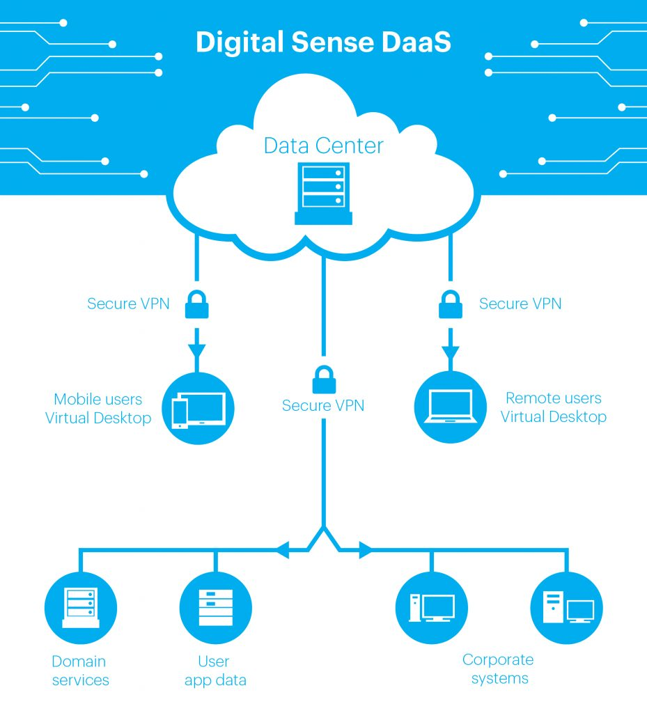 Desktop as a Service (DaaS) Diagram