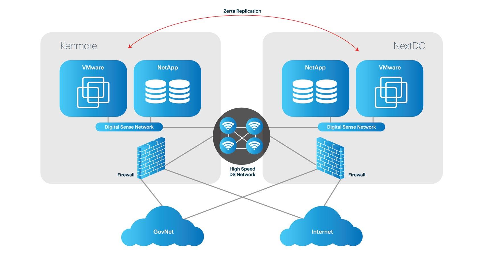 Digital Sense - cloud services diagram