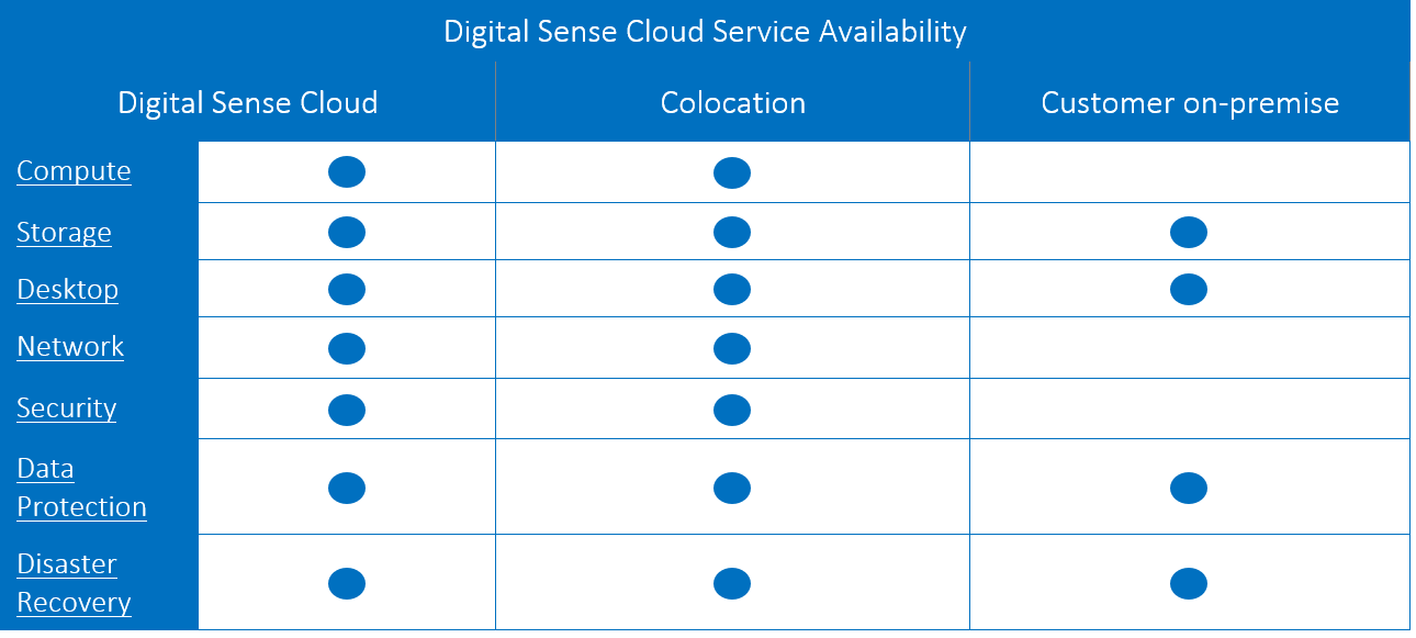 Digital Sense Cloud Service Availability Table