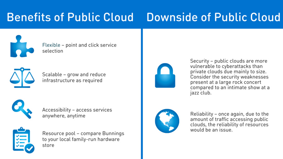 Benefits of Public Cloud Hosting