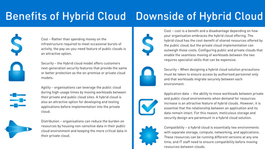 Beneifits of Hybrid Cloud Hosting